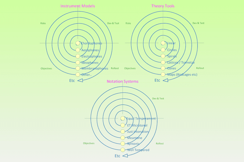 Visualisation Model Implementation Cycles Spiral. #VisualFutureOfMusic #WorldMusicInstrumentsAndTheory