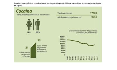 cocaína-consumidores-admitidos-tratamiento
