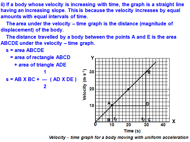 Laws of Motion notes,velocity time graph,proof of equation of motion,
