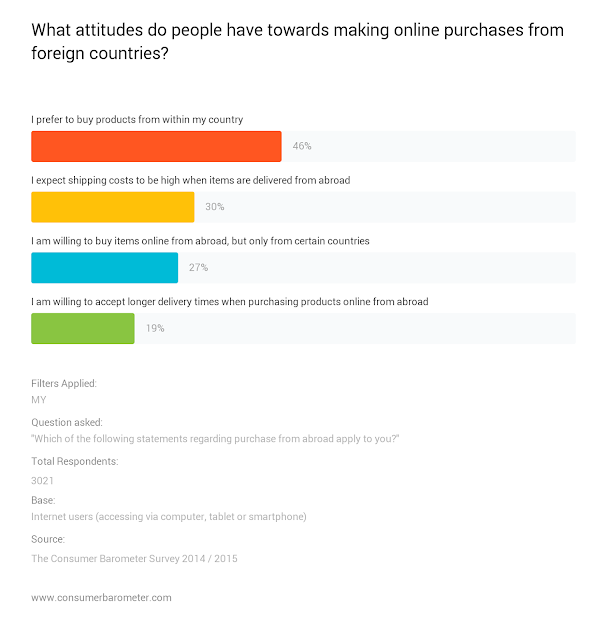 What attitudes do people have towards making online purchases from foreign countries?