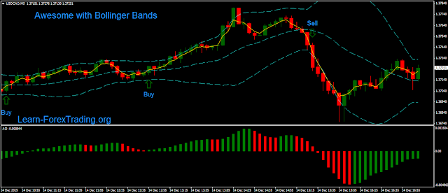 Awesome with Bollinger Bands Scalping
