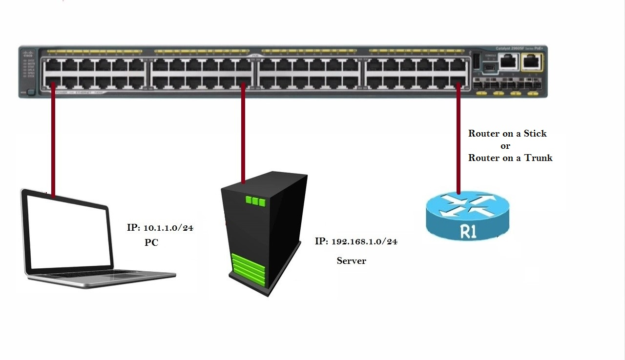 Vlan Theory Best Cisco Ccna Ccnp And Linux Centos Pdf Notes Necessary Should Be Connected To Catalyst 2960 Series Switch This Router Can Go Into The With A Single Trunk Connection Another Words Traffic From Multiple Vlans Flow Over That