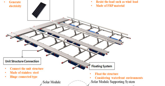 FLOATING SOLAR PHOTOVOLTAICS