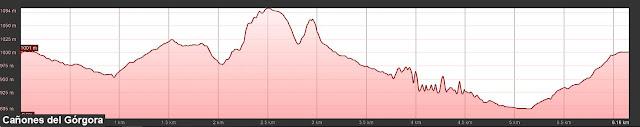 perfil de la ruta de los Cañones del Górgora