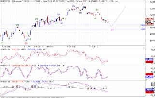 Nifty, Banknifty - Elliott Wave Analysis