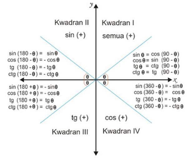 Karya Tulis Ilmiah Cara Menghafal Rumus Trigonometri Dengan Mudah