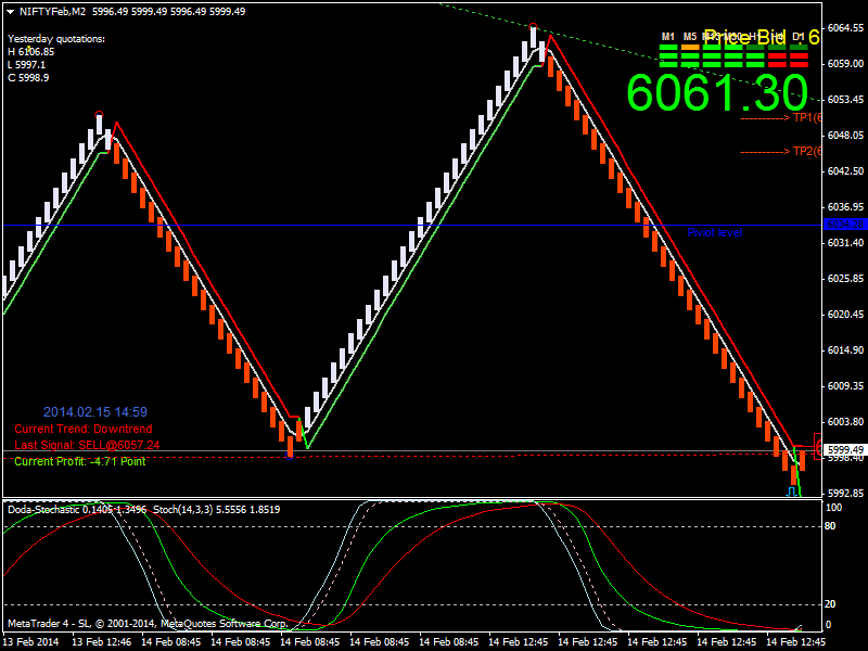 Forex trading with renko charts