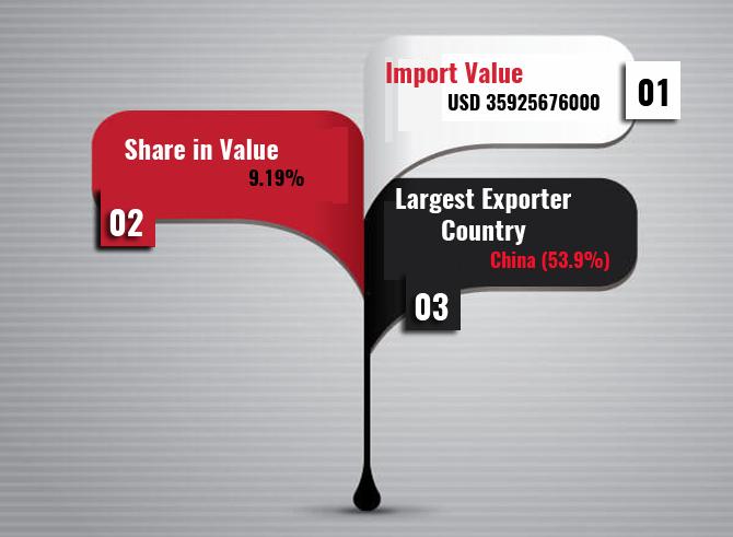 Export Genius: Electrical Machinery Import Data of India 2015