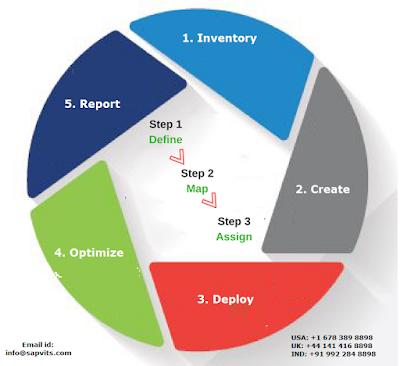 SAP IDM Architecture