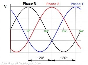 Urutan rotasi sistem listrik 3 phase