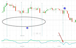 how to use cci indicator in binary and forex trading