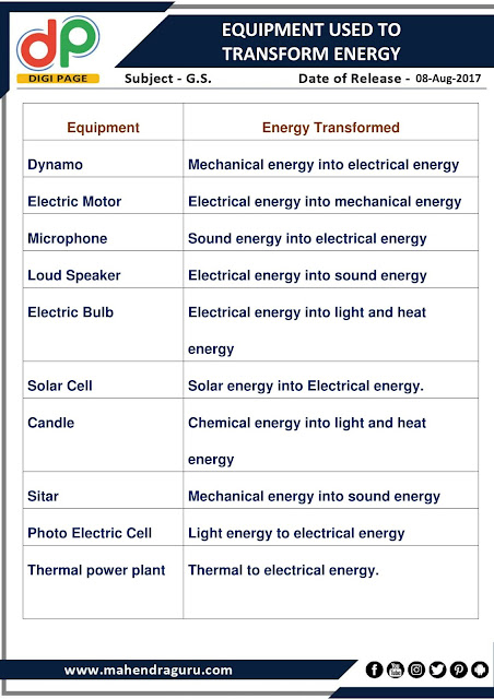 DP | Equipment Used To Transform Energy | 08 - August - 17