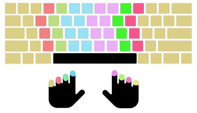 Posisi Jari Keyboard