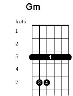 cara bermain kunci gitar Gm