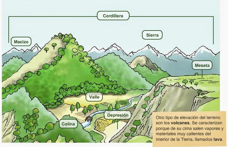 Las Formas De Relieve: Miprofejavier: TEMA 3: Las Formas De La Tierra