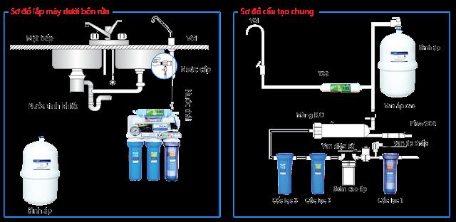 Dịch Vụ Sửa Chữa Và Thay Lõi Máy Lọc Nước Karofi