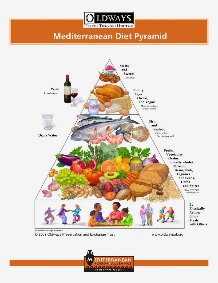 dieta mediterránea plan de comidas semana 1