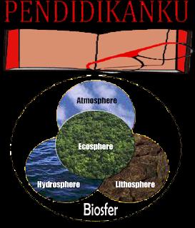Pengertian Biosfer Menurut Para Ahli