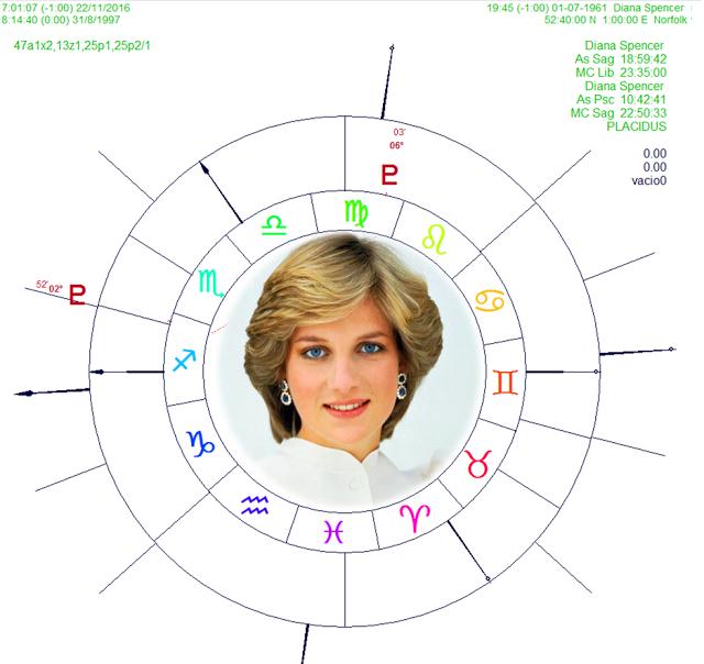 astrologia vedica y occidental, astrologia vedica 2017, ciclos y direcciones simbolicas, dashas astrologia vedica nakshatras astrologia veddica, carta natal figuras publicas