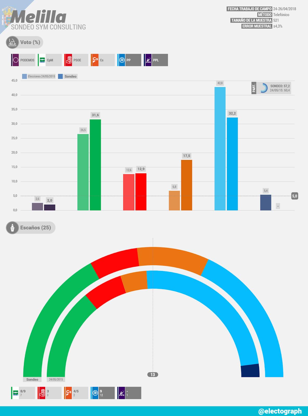 Gráfico de la encuesta para elecciones autonómicas en Melilla realizada por SyM Consulting en abril de 2018