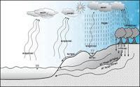 Gambar Siklus Hidrologi Sedang