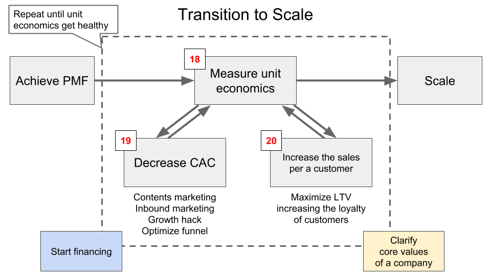 Transition to Scale