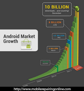 Android phone Application Growing