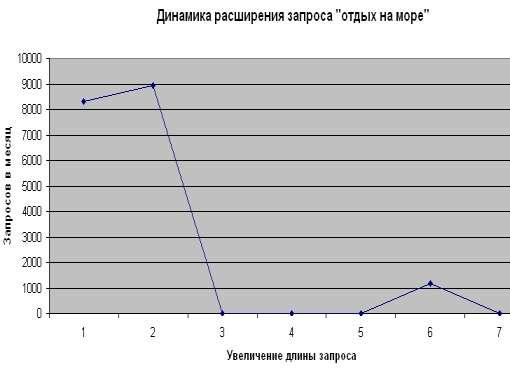 Яндекс Вордстат - подбор ключевых слов при последовательном удлиннении запроса