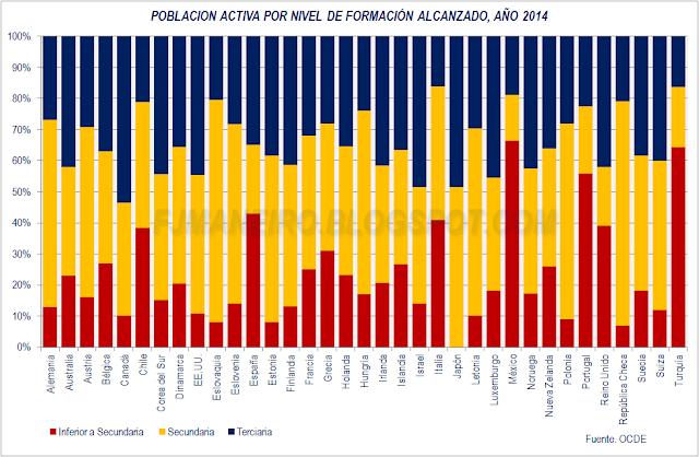 Población activa por nivel de formación alcanzado, año 2014