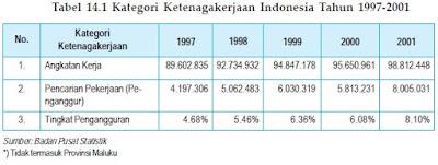 ANGKATAN KERJA DAN TENAGA KERJA INDONESIA