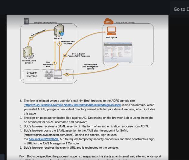 AWS Certified Developer Associate - Notes - 3 IAM | CodingAtWork