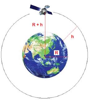 orbit satelit pada bumi
