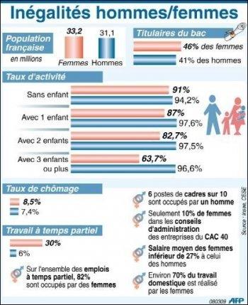 Les inégalités de salaires entre les femmes et les hommes état des