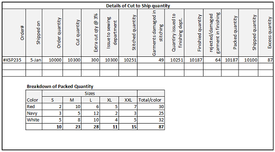 Order Completion Report - An Important MIS Report for