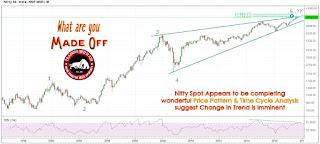 Nifty Elliott Wave Analysis