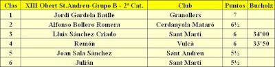 Clasificación del Grupo B del XIII Torneig Obert Festa Major de Sant Andreu de Palomar 1984