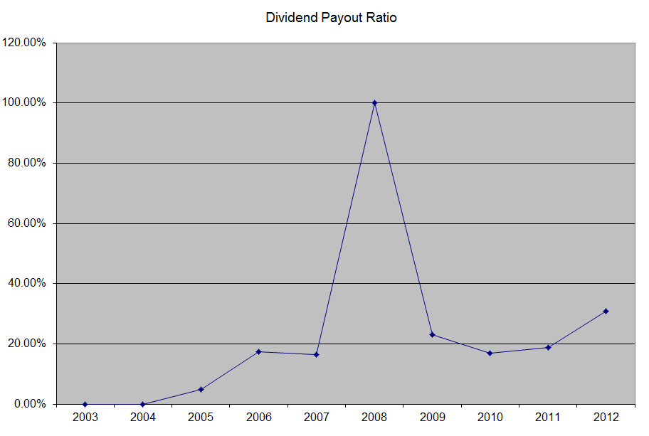 analysis of dividend pay out trend Dividend growth rate, another important metric in dividend analysis, shows the percentage increase in dividends and can be presented as the product of return on equity (roe) and earnings retention rate (which is 1 minus payout ratio.