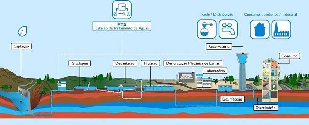 Autossustentável: Estação de Tratamento de Água