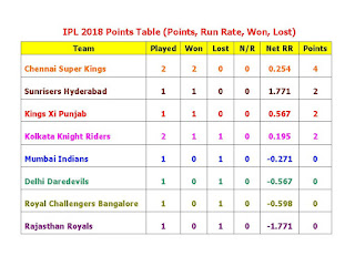 Indian Premier League 2018 (IPL11) Points Table, IPL 11 All Team Points Table, ipl 11 points table,ipl 11 all team run rate,all team won,all teams lost,all team matches, net run rate,ipl 11 run rate match points, 2018 ipl time table,played,match win, ipl 2018 team raking, ipl team position, points, net run rate, match win, match lost, Chennai Super Kings, Sunrisers Hyderabad, Kings Xi Punjab, Kolkata Knight Riders, Mumbai Indians, Delhi Daredevils, Royal Challengers Bangalore, Rajasthan Royals, point table of ipl 11,