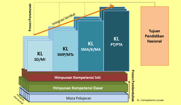 Download RPP Silabus Promes Prota Sosiologi MA SMA Kelas X Kurikulum 2013