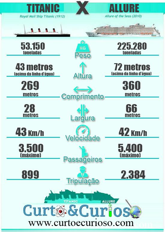 Comparação Titanic Allure