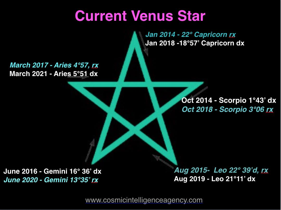 Wisdom of Astrology: Morning Star Venus, November 1, 2018