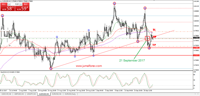 Ini Jurnal Trading Forex Audusd 25-26 September 2017