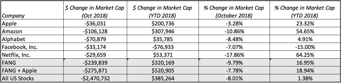Musings on Markets: 2018