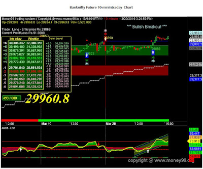 Banknifty chart : Money99