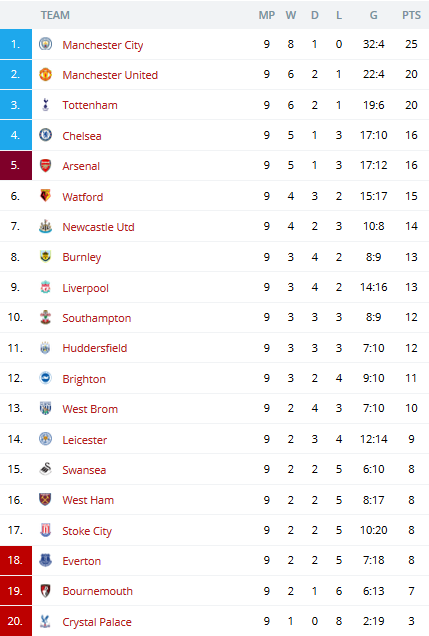Premier league table gallery invitation sample and for League 3 table