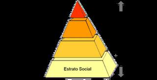 Estados e estratificação social