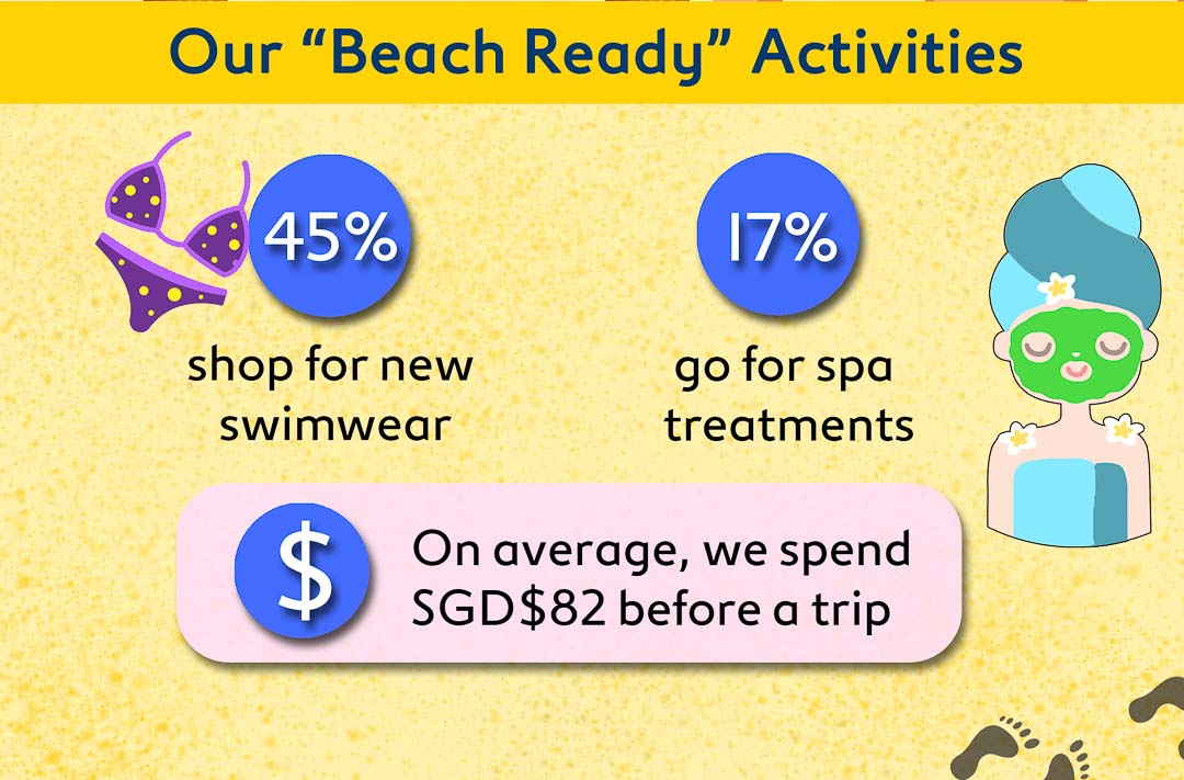 On average, we spend $82 before a trip