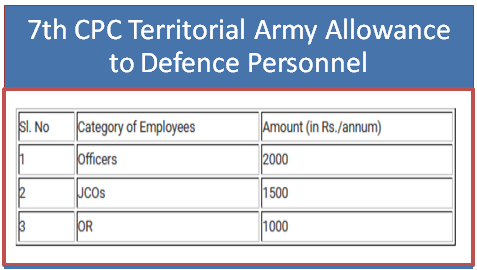7th-cpc-territorial-army-allowance-to-armed-forces-personnel-paramnews