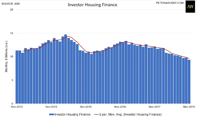 This explains the housing finance crunch of 2018